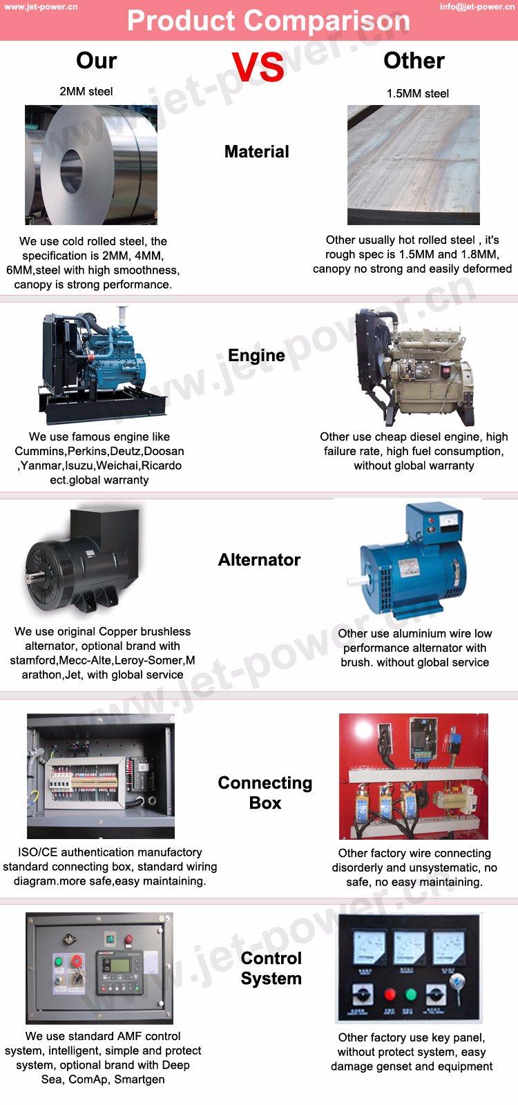Price EPA 30kw Yangdong 40kVA 480V 60Hz Diesel Generator