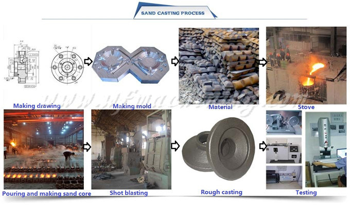 Ductile/Grey Iron Sand Casting Valve Parts for Farm Machinery