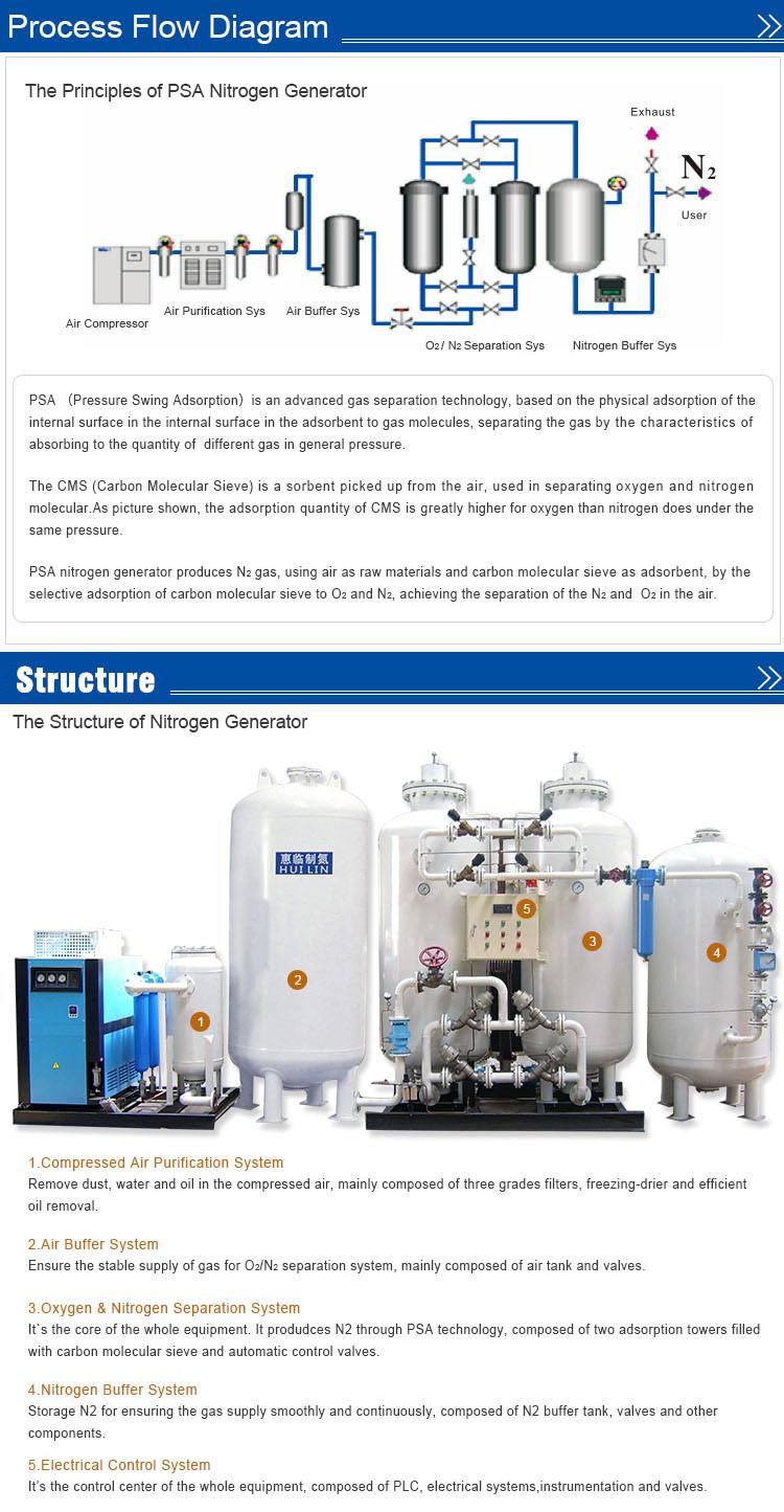 Psa Nitrogen Generator for Industrial (ISO9001, CE)