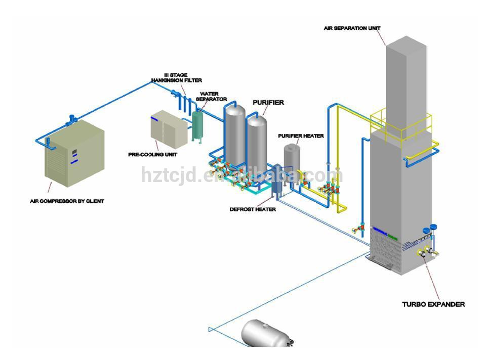 China cryogenic oxygen plant manufacturers for Oxygen plant