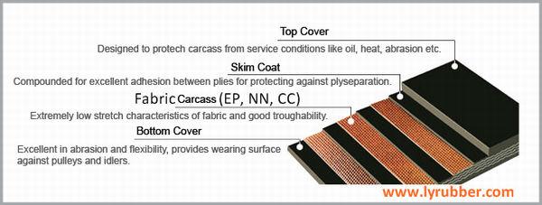 Cheap Industrial Ep Conveyor Belt Manufacturer