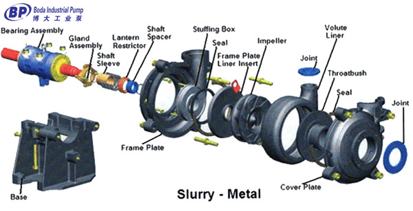 Alibaba Products Slurry Pump