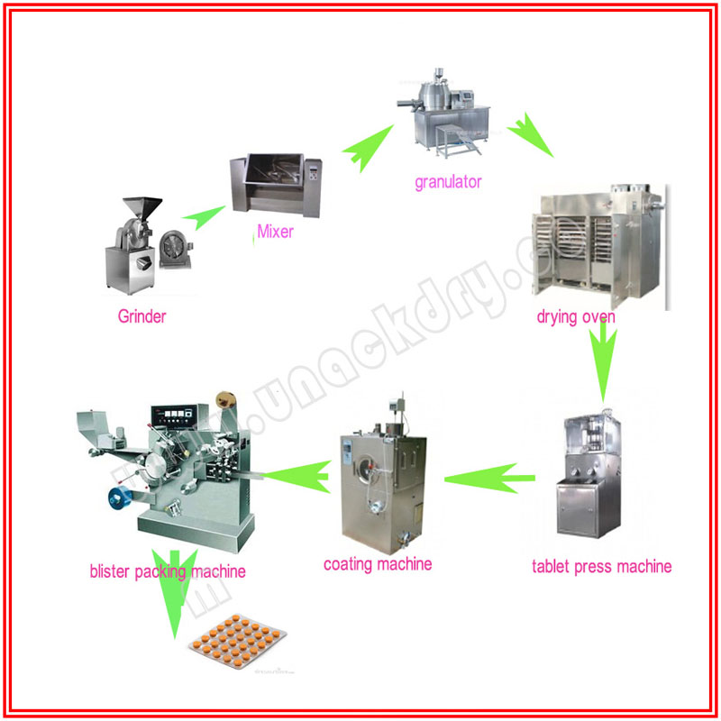 Medicine Tablet Production Line for Sale