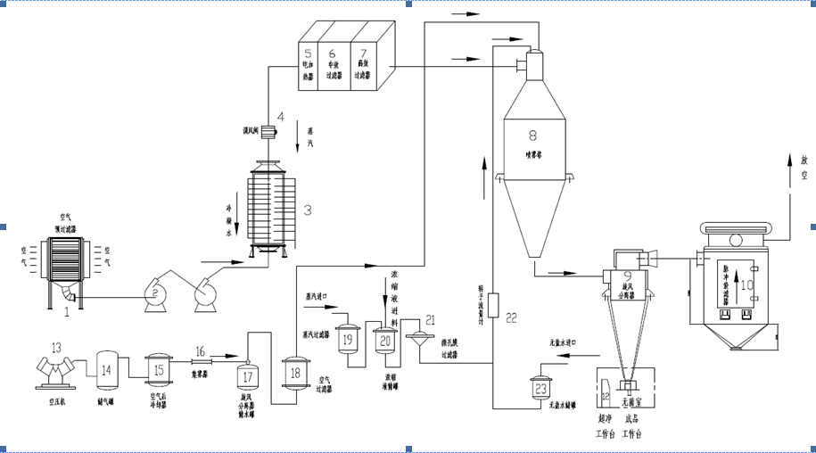 Stainless Steel Spray Dryer