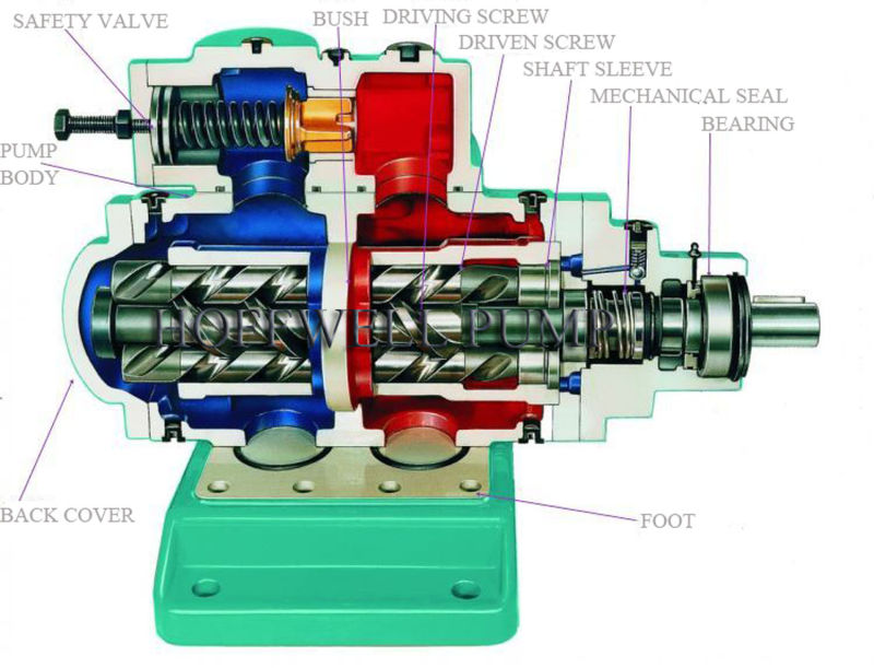3G25X4 Magnetic Coupling Three Spindle Pump