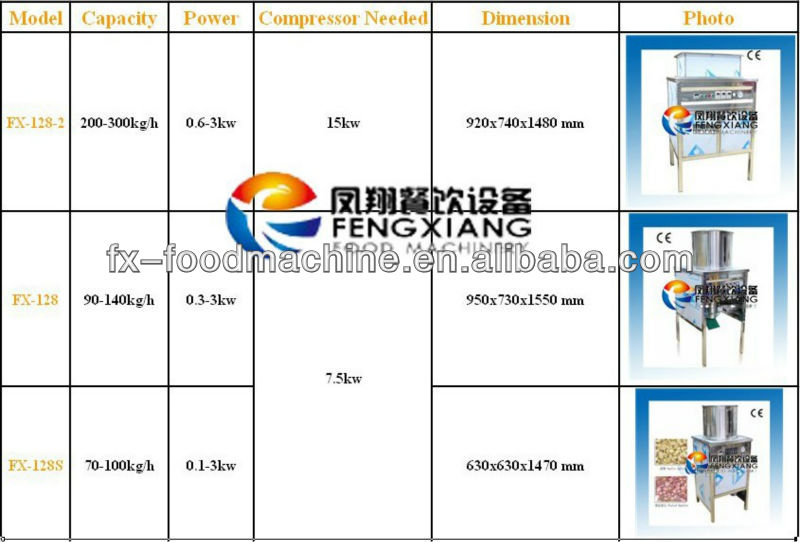 Industrial Stainless Steel Eletric Garlic Bulk Separating Breaking Machine Equipment (FX-139)