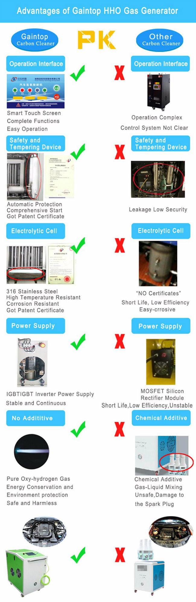 Hho Gas, Bronw Gas Carbon Clean Machine