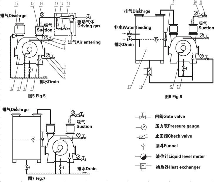 2be Liquid/Water Ring Vacuum Pump for Coalmine