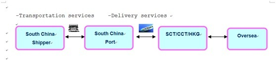 Professional Ocean Shipping From China to Melbourne, Sydney, Brisbane