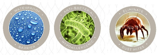 Hypoallergenic Waterproof Mattress Protector-Anti Dust Mite
