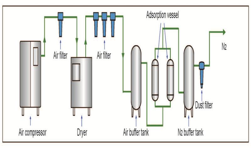 Food Nitrogen Generator for Displacing Oxygen and Moisture