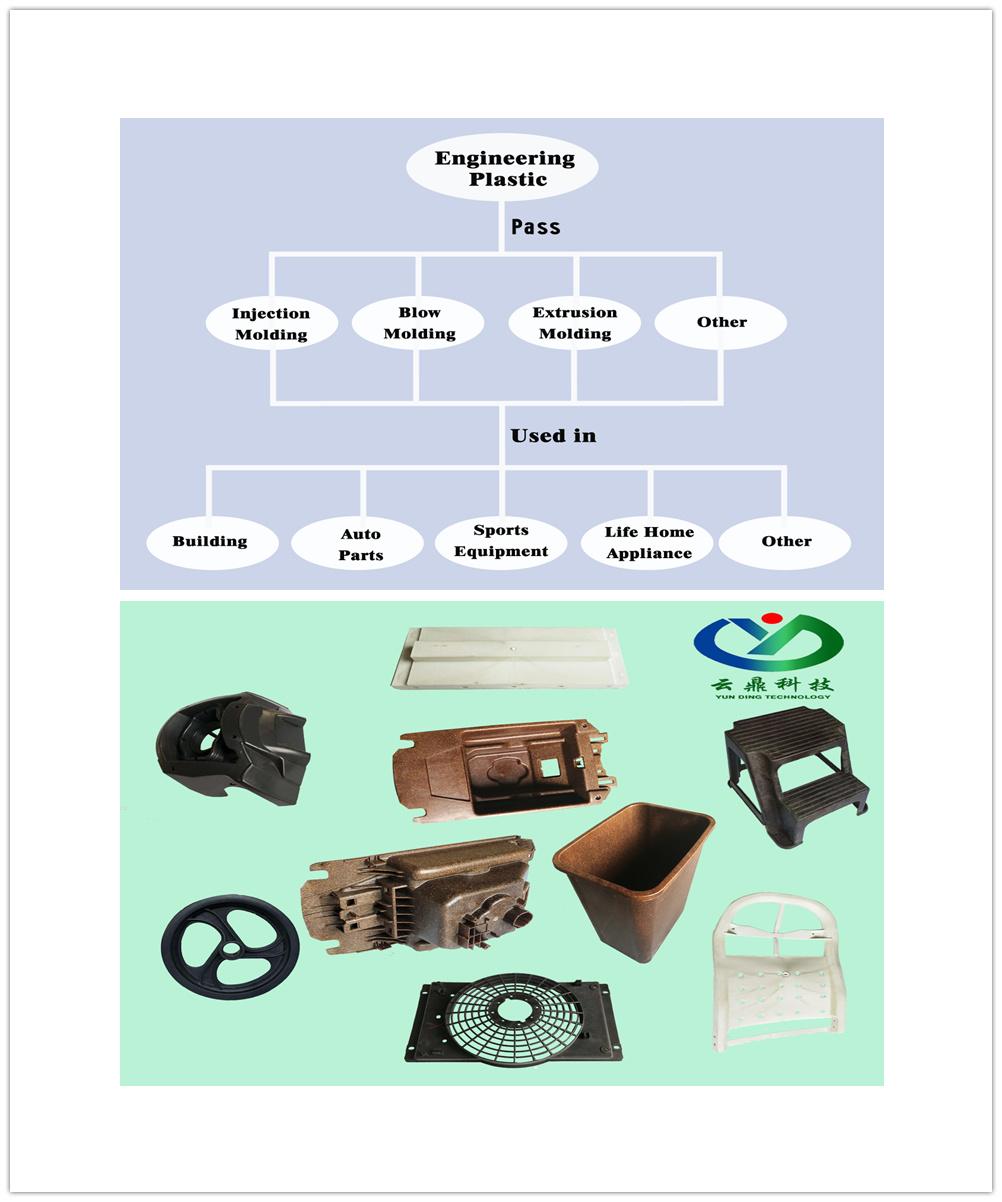 Reinforced Engineering Plastic PP Pellets, PP Flled Jute/Linen Fiber, Reinforce PP with Jute Fiber, Reinforced PP with Linen Fiber, Plastic Material, PP