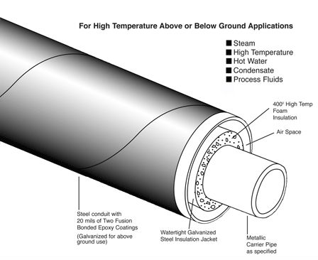 Pipe In Pipe Insulation & Steam Pipe Insulation Cost Of