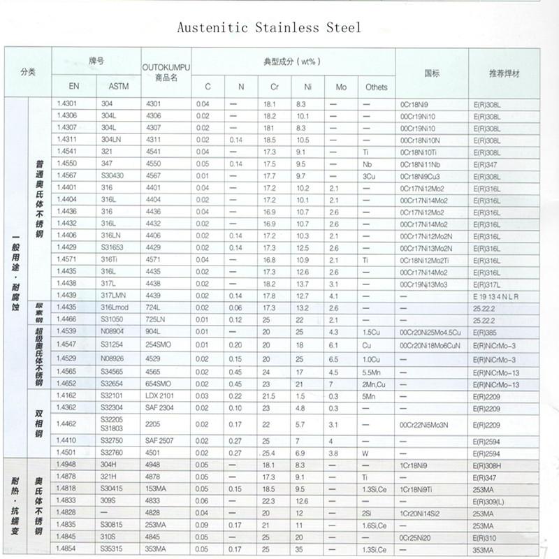 Nickel 200 N02200 2.4060 for Aviation Industry