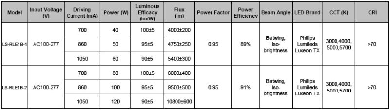 CE RoHS UL Approved 40W/50W/60W IP68 LED Road Lamp/ LED Street Lighting