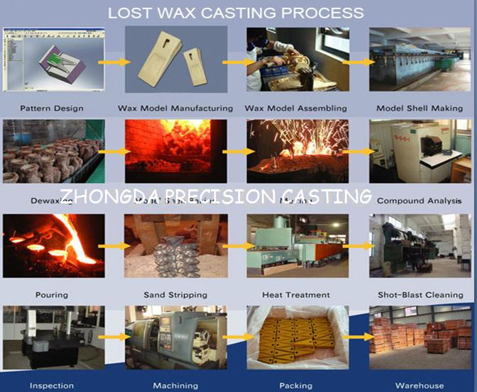 OEM Cast Iron Foundry Parts Sand Casting