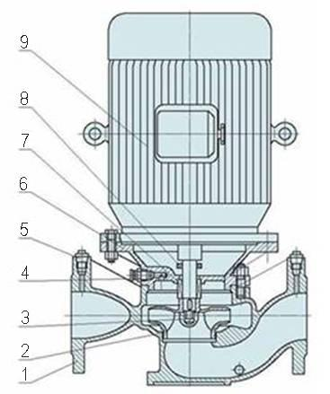 Centrifugal Chemical Vertical Inline/Pipeline Circulating Water Pump