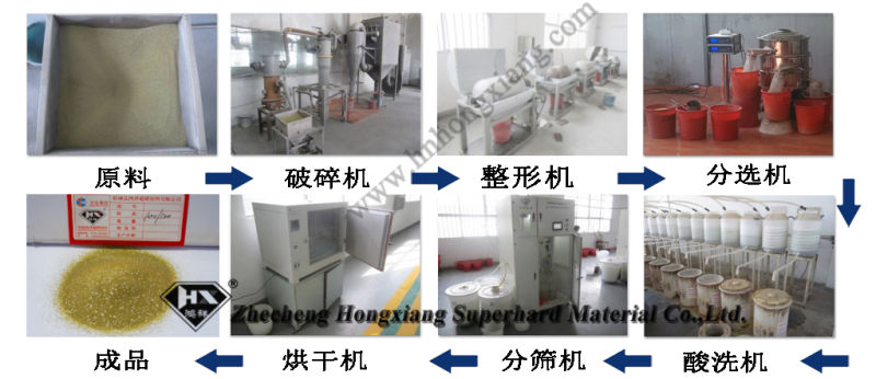 High Hardness China Synthetic Diamond Powder Manufacturing