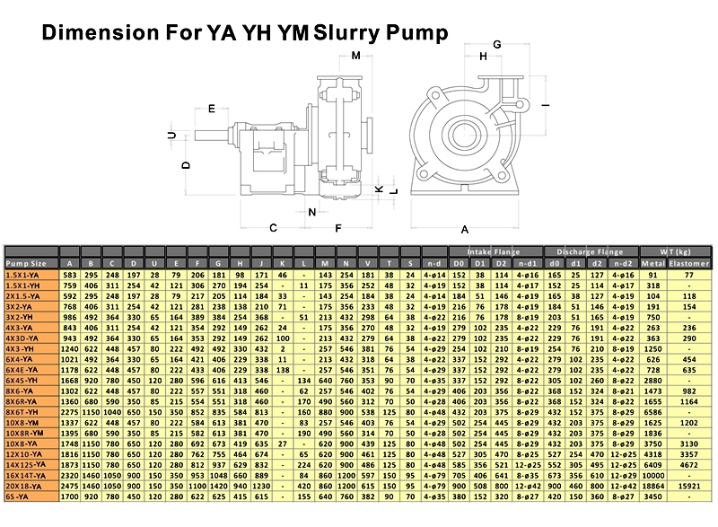 YA Metal Lined Slurry Pump