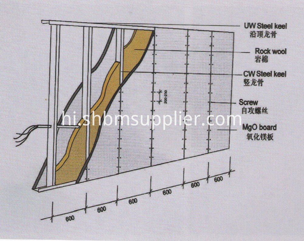 Fireproof Wall Panel MgO board