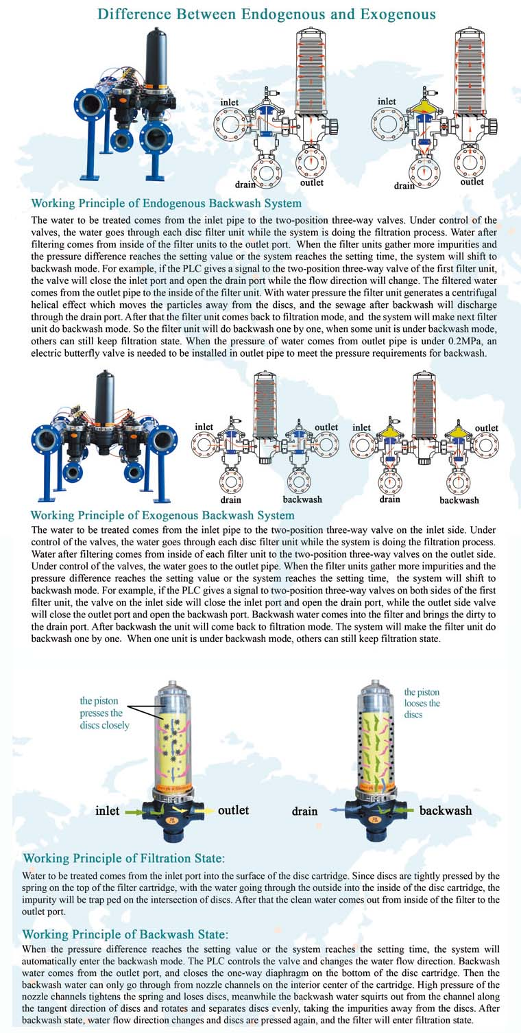 Exogenous Automatic and Manual Backwash Hydraulic Disc Water Filter Manufacturer