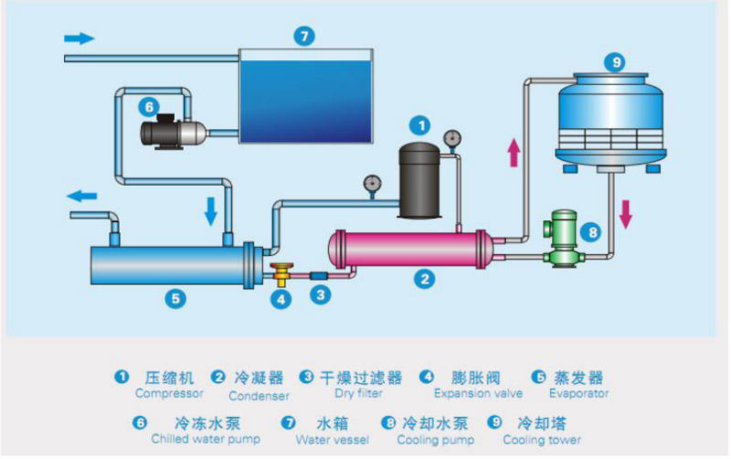 9.5kw to 186.5kw Industrial Water Cooled Water Chiller Made in China