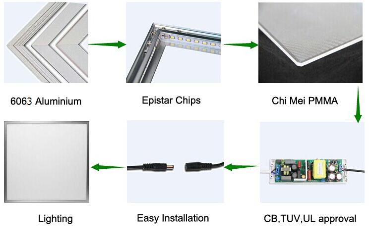 Energy Saving LED Panel Lamp 595× 595mm 40W TUV/CE Compliance