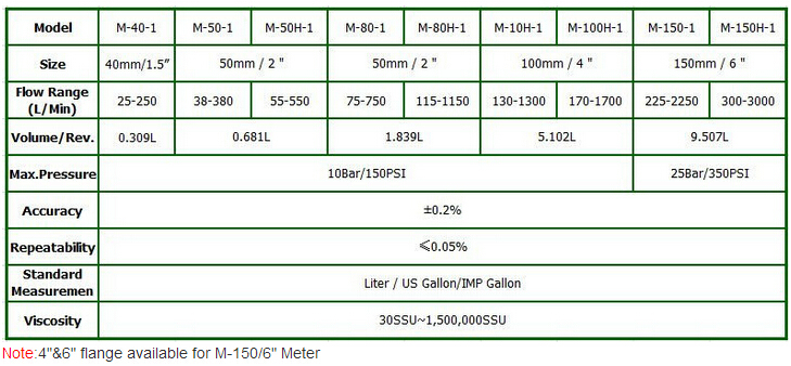 M Series Positive Displacement Flow Meter M-50-1 for Boat Vessel