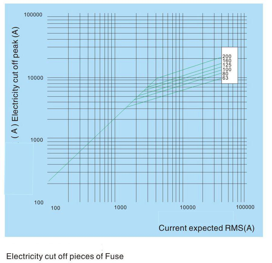 High Voltage Current-Limiting Fuse Use for Oil