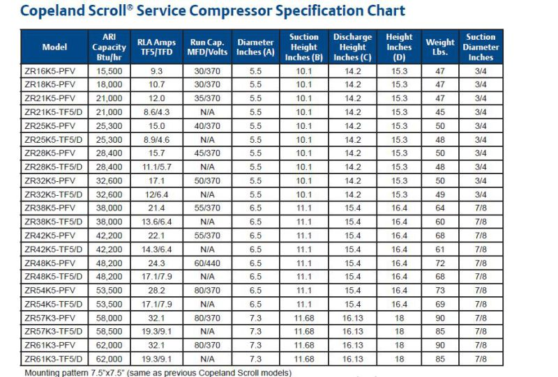 Copeland Zr Series Scroll Compressor