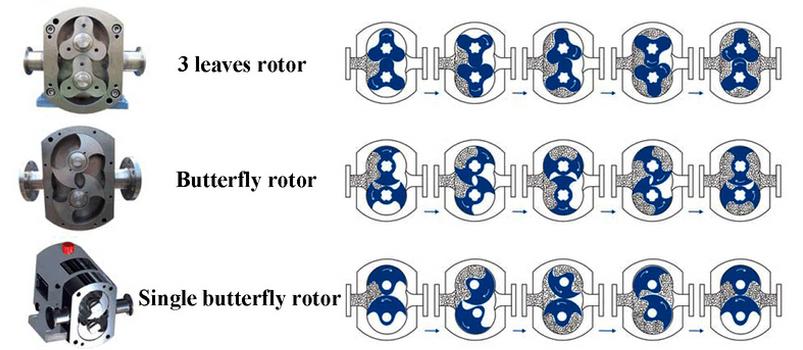 Sanitary Rotary Lobe Self-priming PumpS