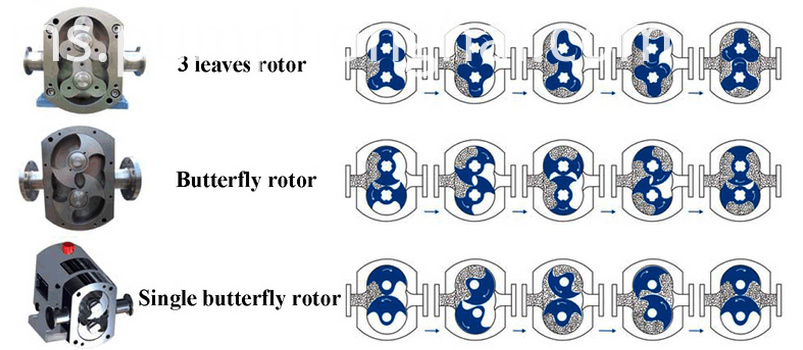 Sanitary Rotary Lobe Self-priming PumpS