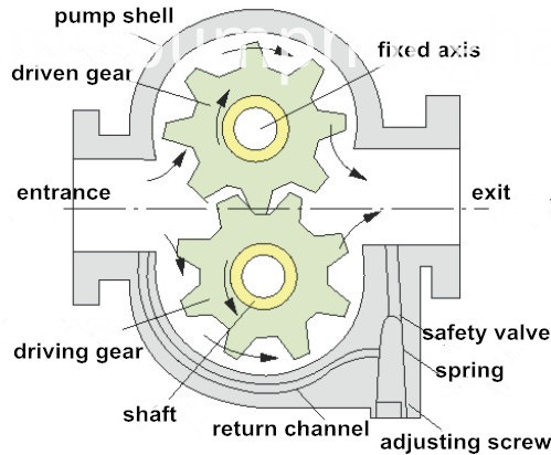 big flow heavy oil gear pump