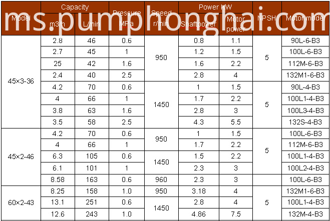 High Temperature Screw Pumps