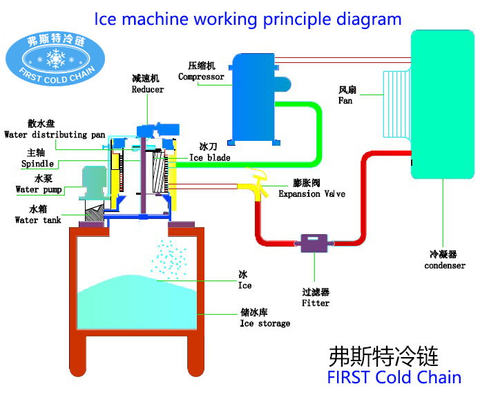 0.5t/24h Widely Used Commercial Range Flake Ice Machine for Supermarket