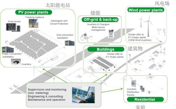 Micro Grid Power System Solution 2kw Wind Turbine
