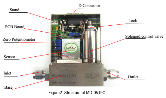High Precision Environmental Protecting / Vacuum System Researching Digital Gas Mass Flow Controller and Meter