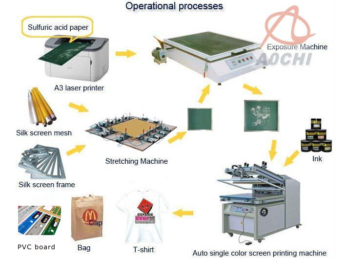 Microcomputer Screen Printing Machine (FB-4060)