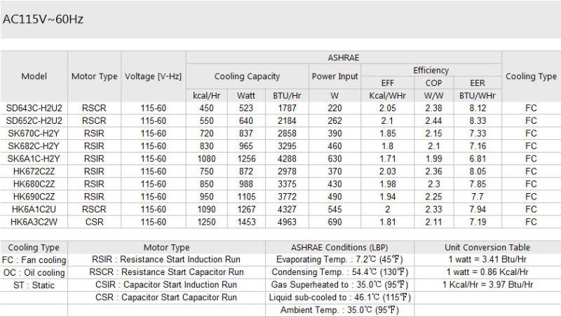 R134A 115V 60Hz 1/4HP 1/3HP Samsung Lbp Refrigerator Compressor Msa170c-L1b