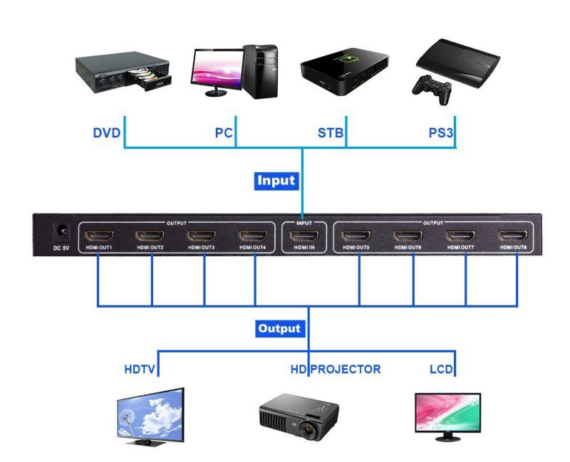 4k 1 in 8 out 1X8 HDMI Splitter
