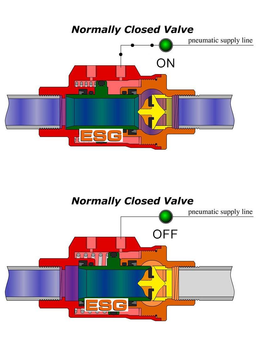 Flange Ends Double Actiong Pneumatic Shuttle Valve