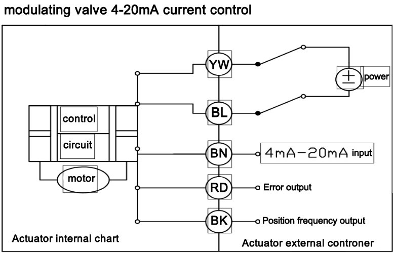 0-10V Motorized Proportional Control Water Ball Valve
