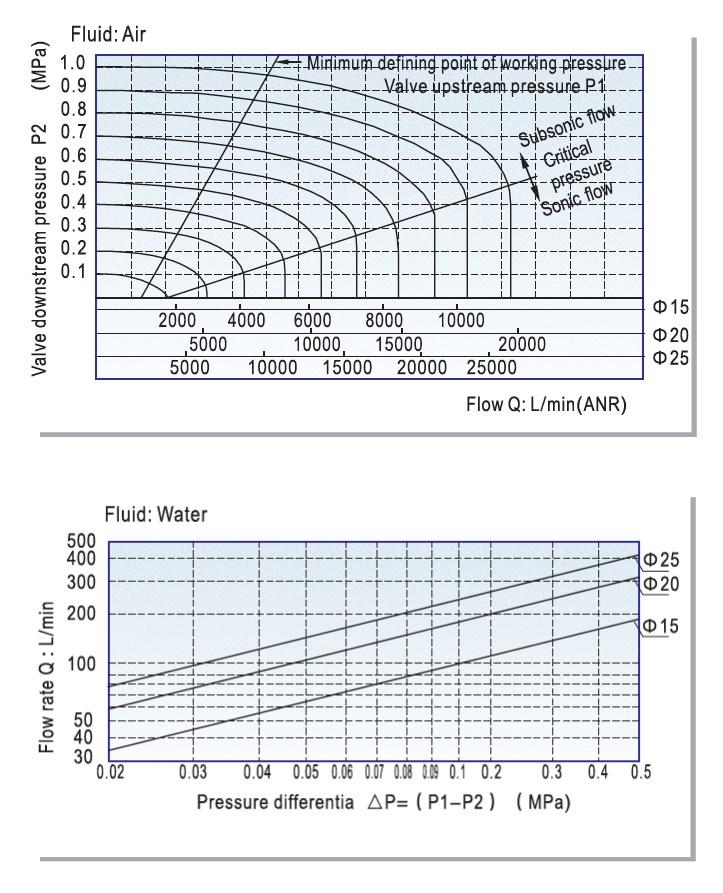2 Way Brass Water Valve