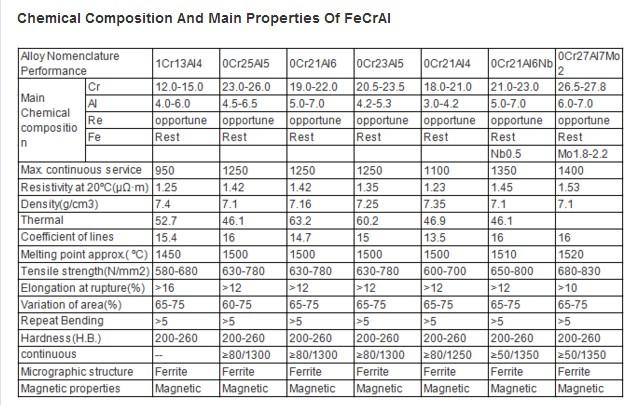 Acid White Treatment Fecral27/7 Supplier 0cr27al7mo2 Wire Precise Resistor