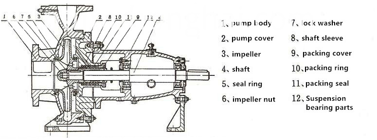 Horizontal Centrifugal S Pump