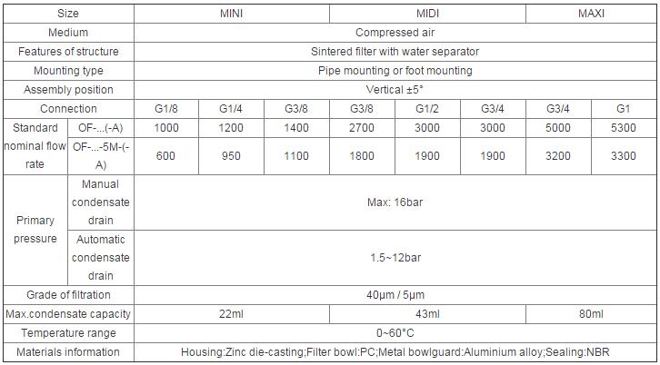 Pneumatic Air Filter of Series Manual Drain and Auto Drain