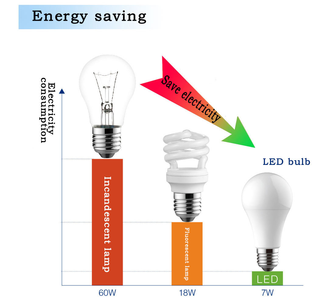 Low Price 3u LED Energy Saving Light Bulb LED Corn Light 3u SMD 2835 LED Bulb
