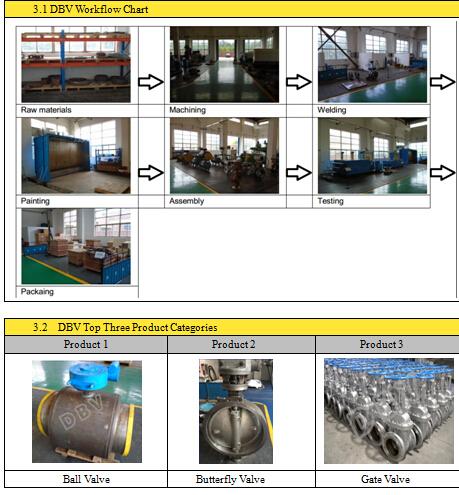 Ce Approval Stainless Steel CF8m V Type Ball Valves