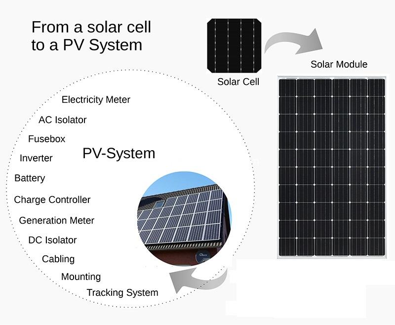 Solar Panel Cell Mono Solar Cell For Sale
