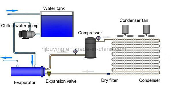 Price of Water Cooled Cooling Chiller for Air Compressor
